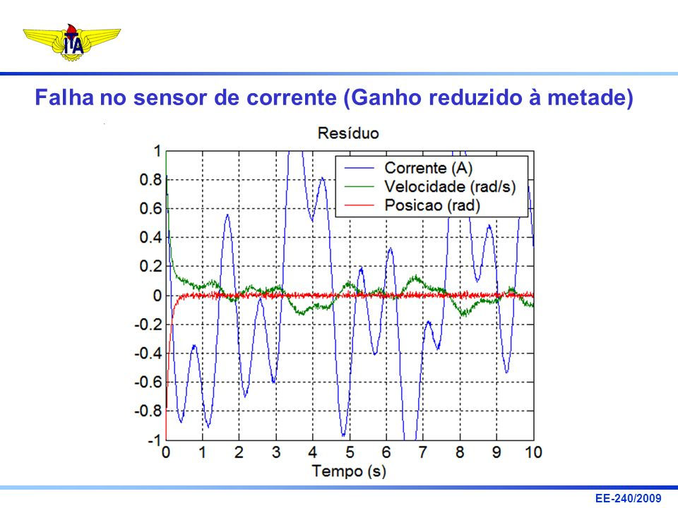 Falha no sensor de corrente (Ganho reduzido à metade)