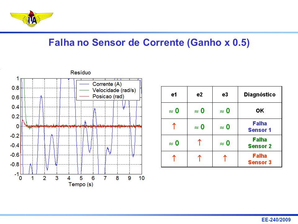 Falha no Sensor de Corrente (Ganho x 0.5)