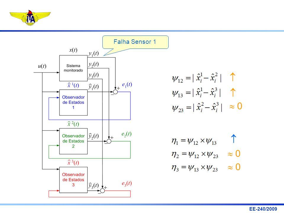 Falha Sensor 1    0   0  0