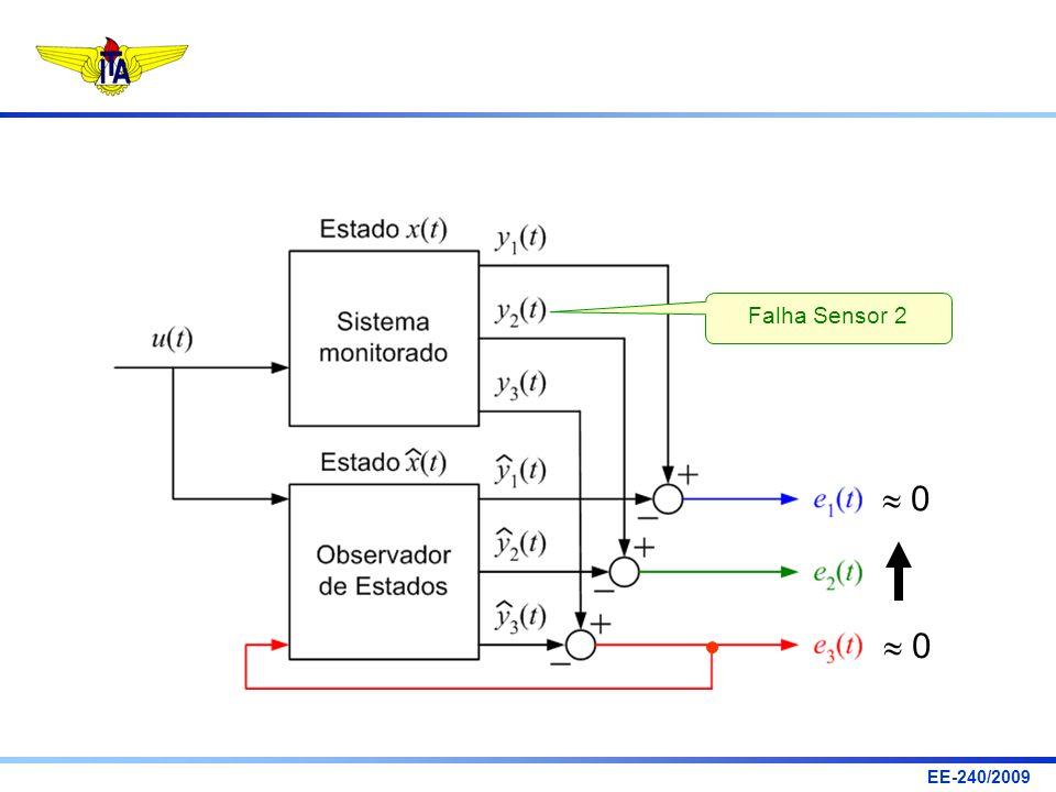 Falha Sensor 2  0  0