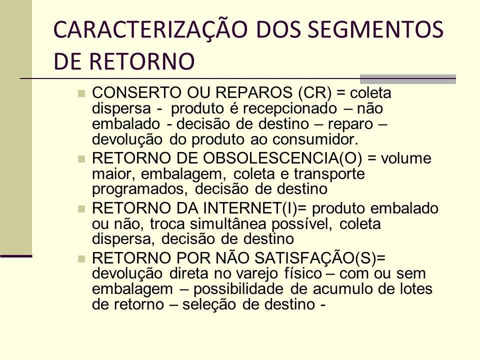 CARACTERIZAÇÃO DOS SEGMENTOS DE RETORNO