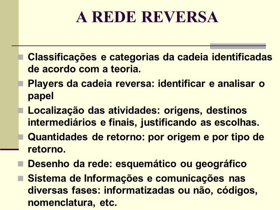 A REDE REVERSA Classificações e categorias da cadeia identificadas de acordo com a teoria. Players da cadeia reversa: identificar e analisar o papel.