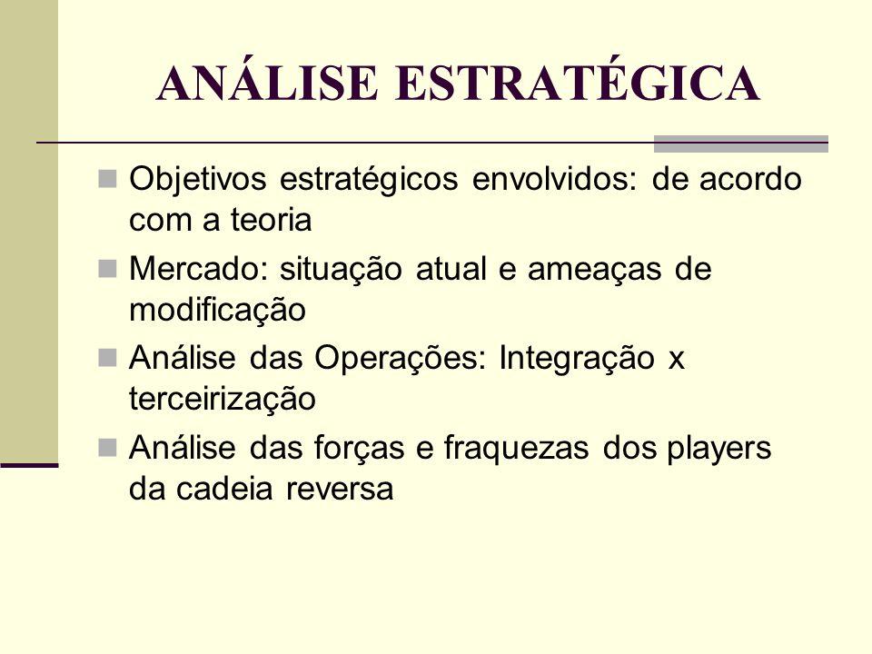 ANÁLISE ESTRATÉGICA Objetivos estratégicos envolvidos: de acordo com a teoria. Mercado: situação atual e ameaças de modificação.