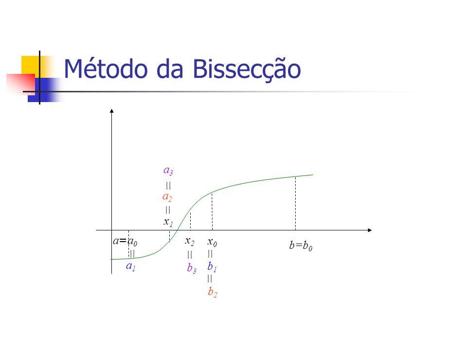 Método da Bissecção a3 a2 x1 a=a0 x2 x0 b=b0 a1 b3 b1 b2            