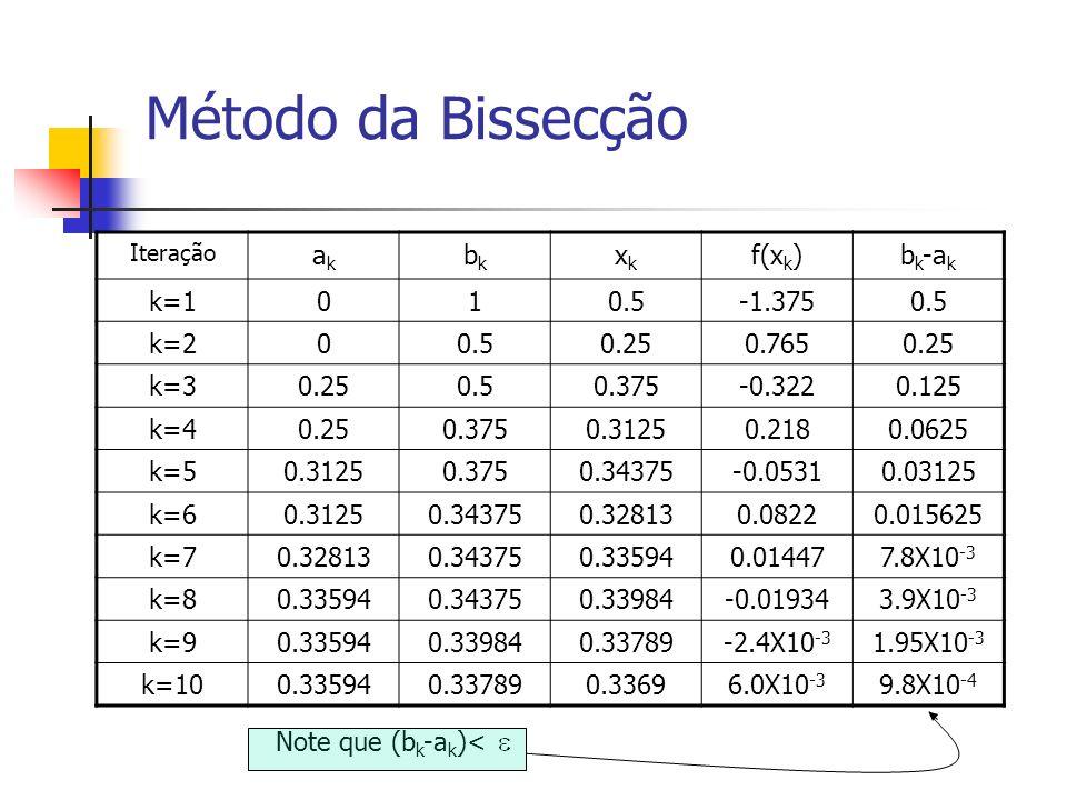 Método da Bissecção ak bk xk f(xk) bk-ak k=1 1 0.5 -1.375 k=2 0.25
