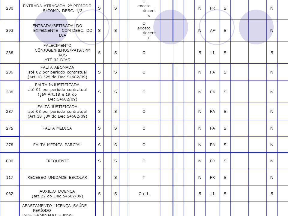 ENTRADA ATRASADA 2º PERÍODO S/COMP. DESC. 1/3 S O exceto docente N FR