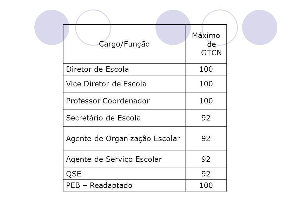 Cargo/Função Máximo de GTCN. Diretor de Escola. 100. Vice Diretor de Escola. Professor Coordenador.