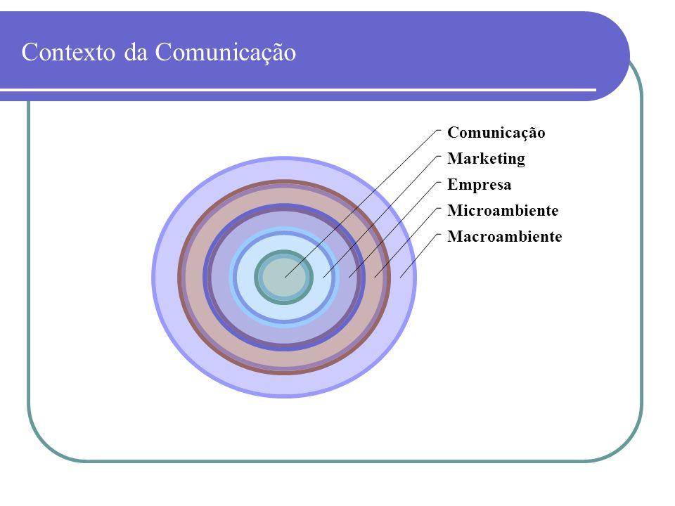 Contexto da Comunicação