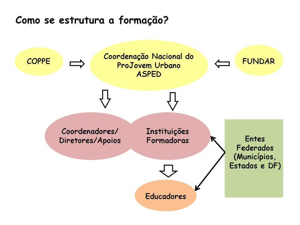 Como se estrutura a formação