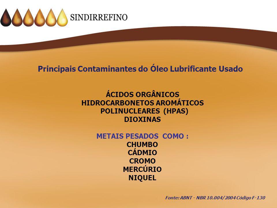 Principais Contaminantes do Óleo Lubrificante Usado