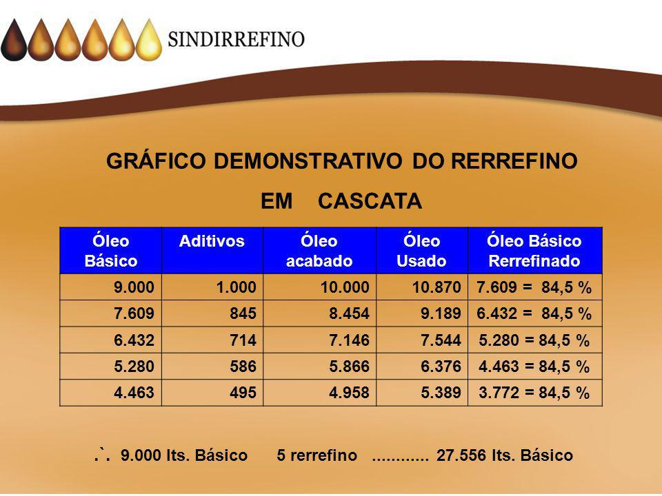 GRÁFICO DEMONSTRATIVO DO RERREFINO