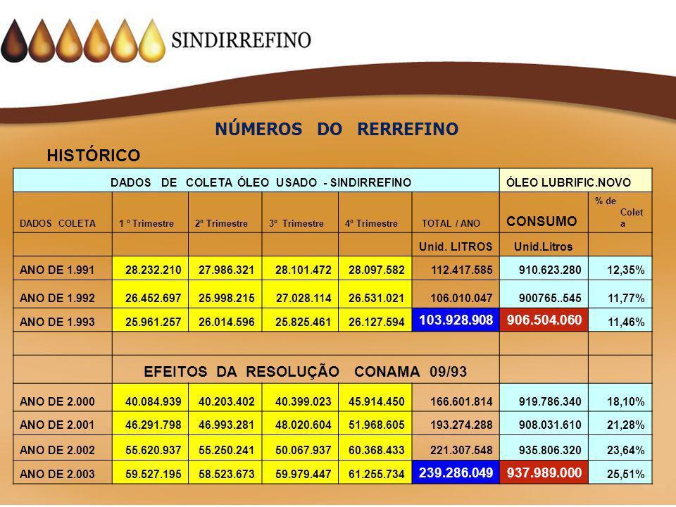 NÚMEROS DO RERREFINO HISTÓRICO EFEITOS DA RESOLUÇÃO CONAMA 09/93