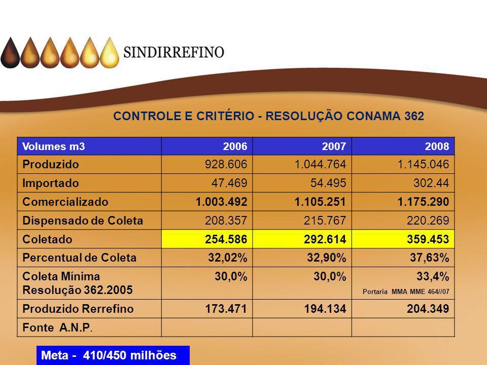 CONTROLE E CRITÉRIO - RESOLUÇÃO CONAMA 362