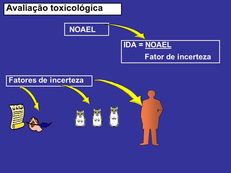 Avaliação toxicológica