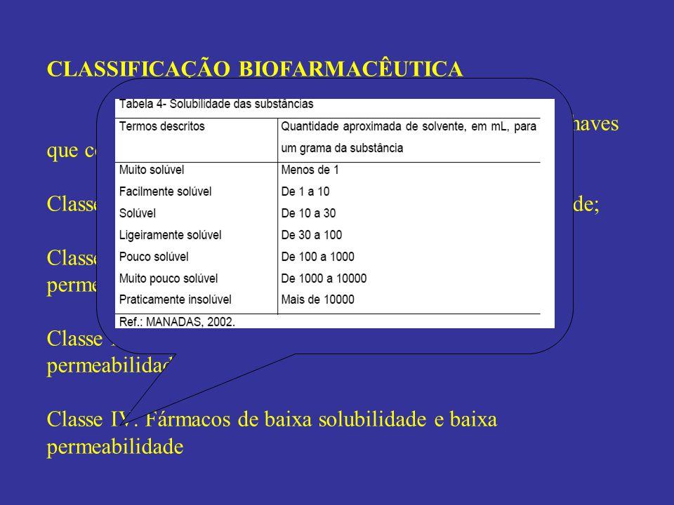 CLASSIFICAÇÃO BIOFARMACÊUTICA