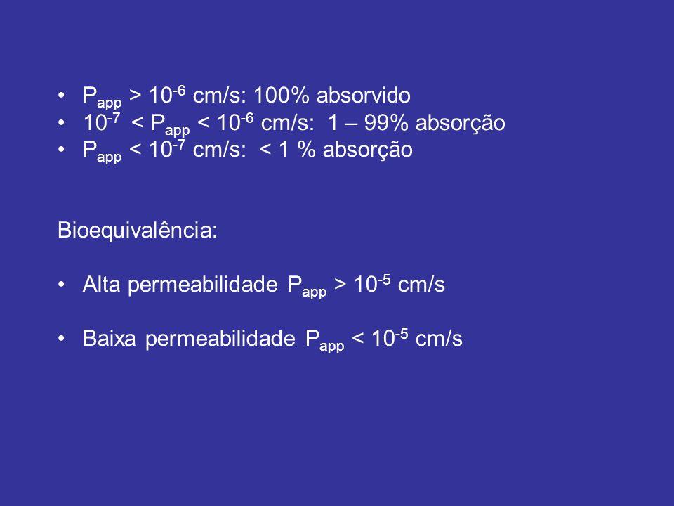 Papp > 10-6 cm/s: 100% absorvido