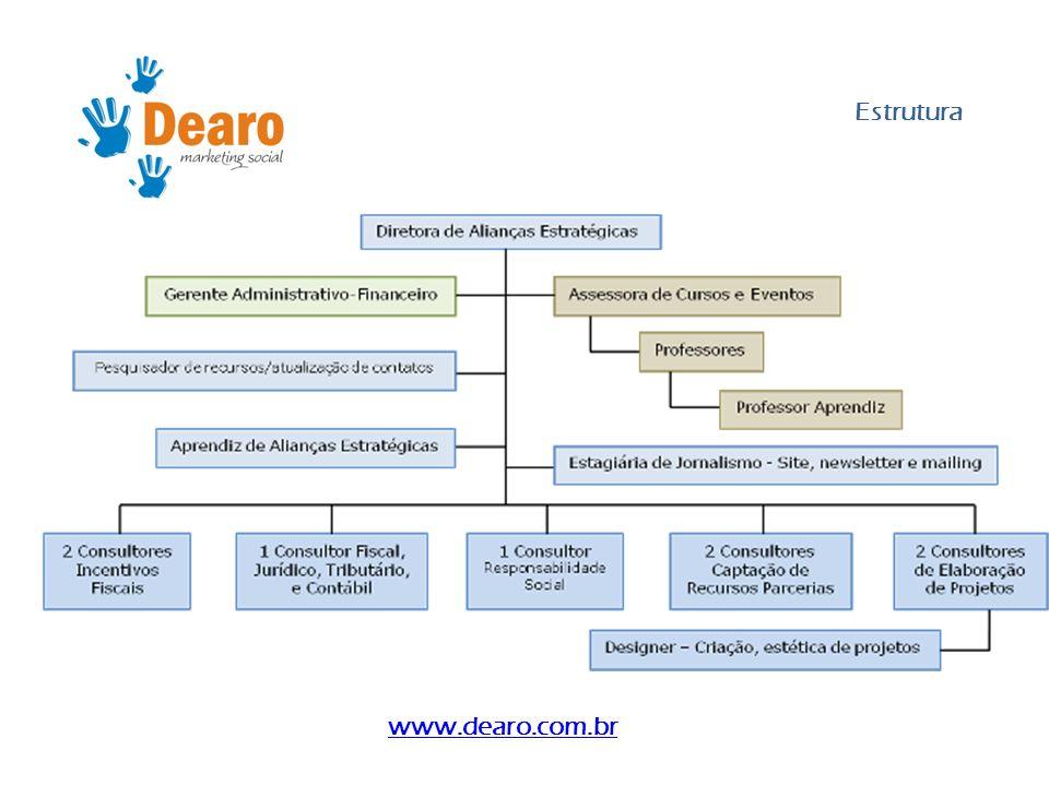 Estrutura www.dearo.com.br