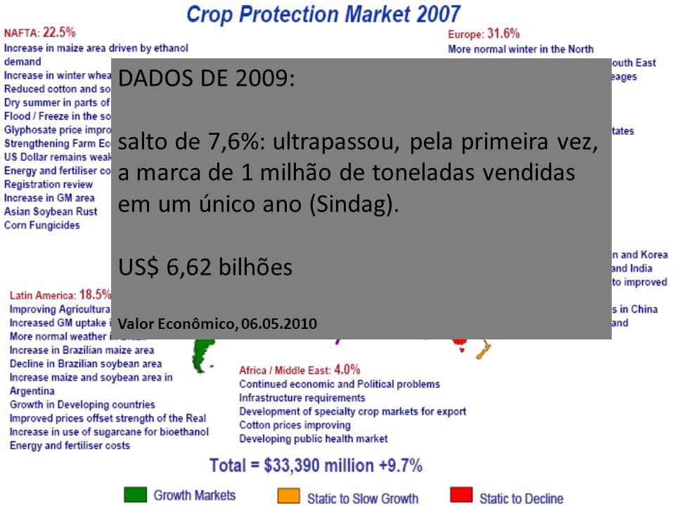 DADOS DE 2009: salto de 7,6%: ultrapassou, pela primeira vez, a marca de 1 milhão de toneladas vendidas em um único ano (Sindag).