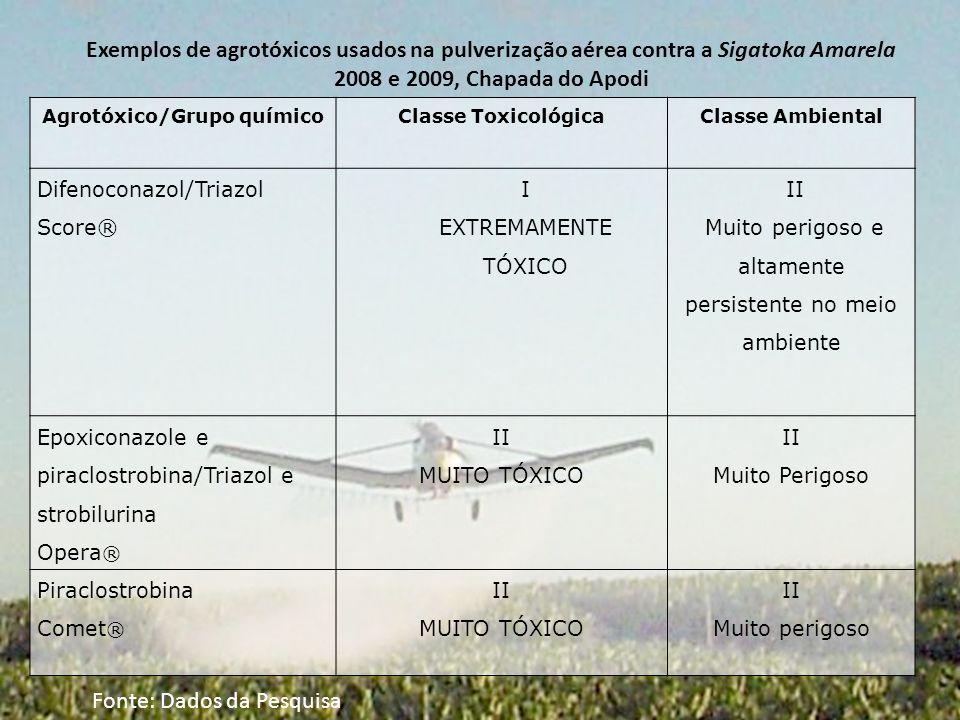 Agrotóxico/Grupo químico