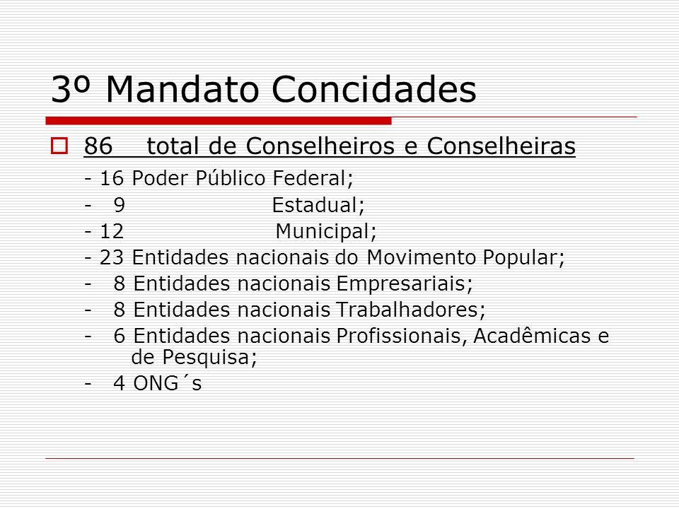 3º Mandato Concidades 86 total de Conselheiros e Conselheiras