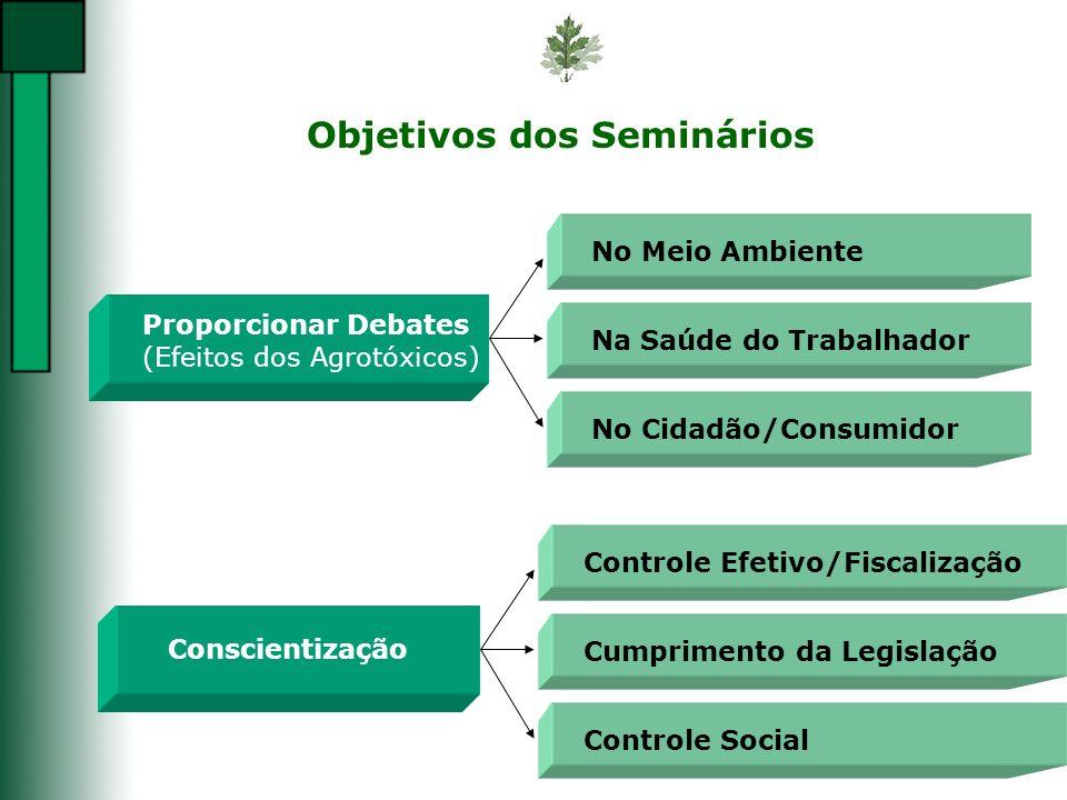 Objetivos dos Seminários
