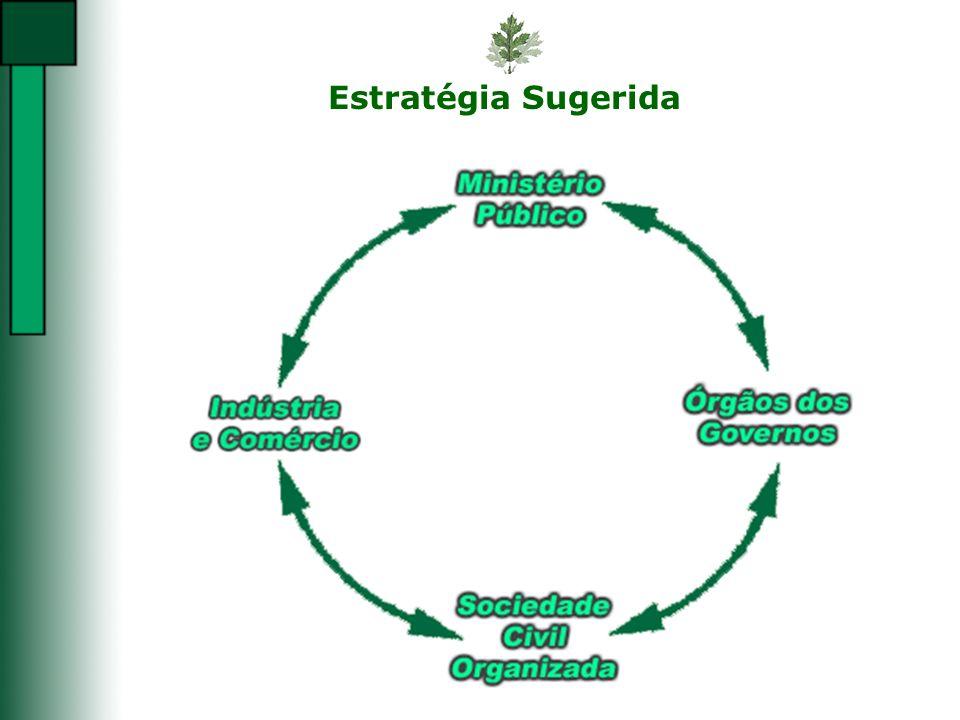 Estratégia Sugerida