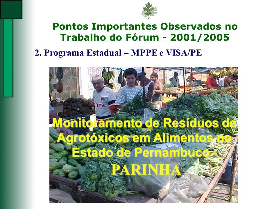 PARINHA Monitoramento de Resíduos de Agrotóxicos em Alimentos no