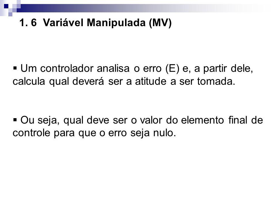 1. 6 Variável Manipulada (MV)