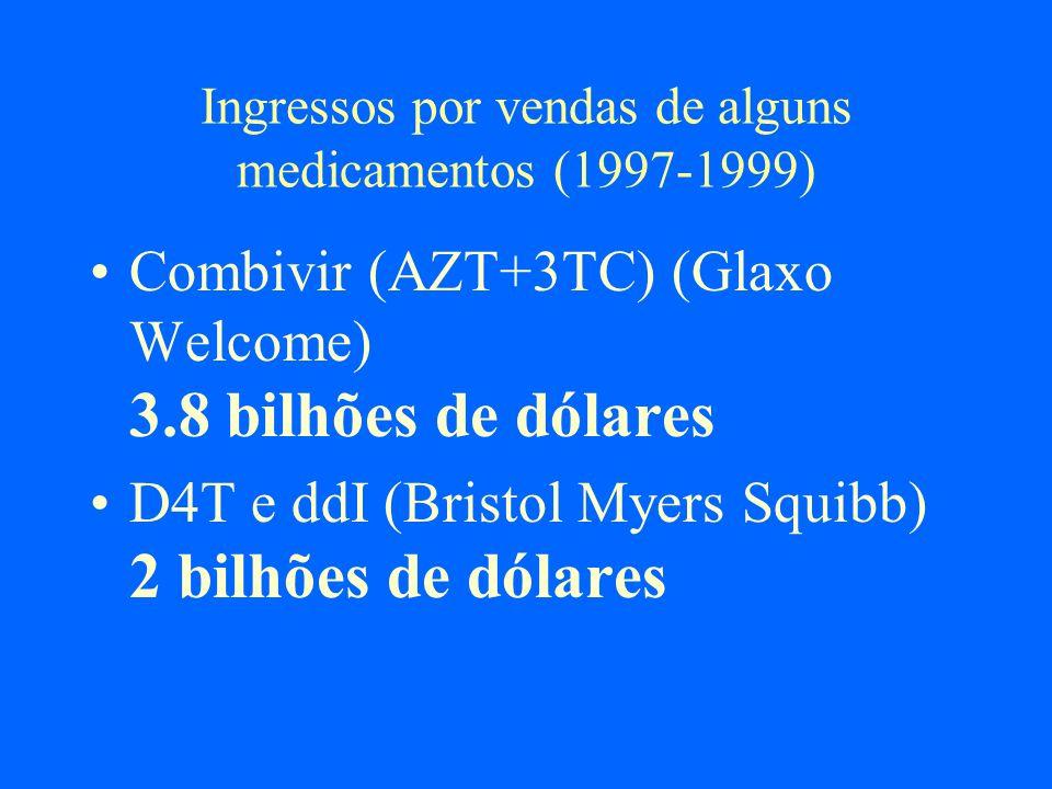 Ingressos por vendas de alguns medicamentos (1997-1999)