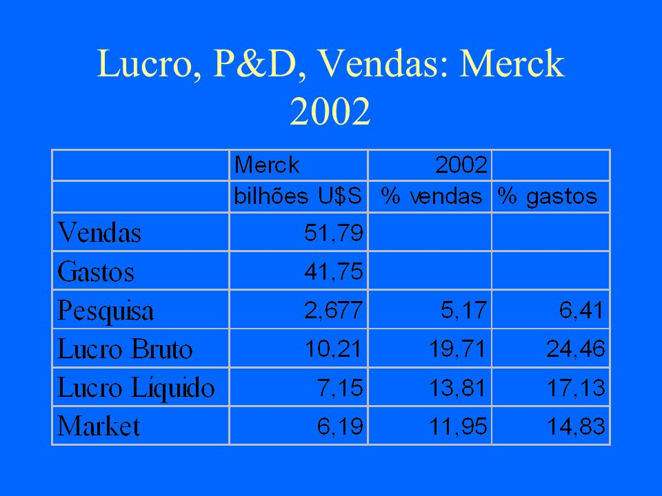 Lucro, P&D, Vendas: Merck 2002