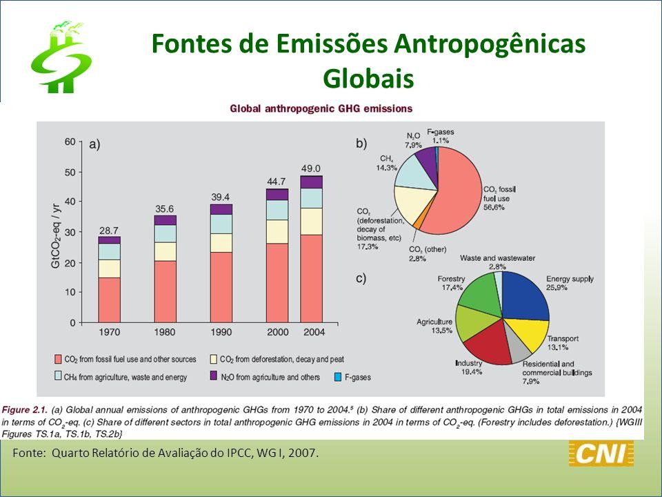 Fontes de Emissões Antropogênicas Globais