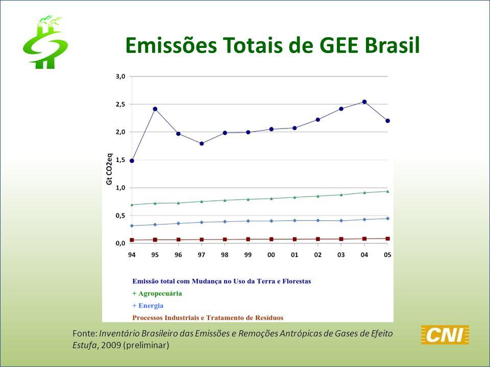 Emissões Totais de GEE Brasil