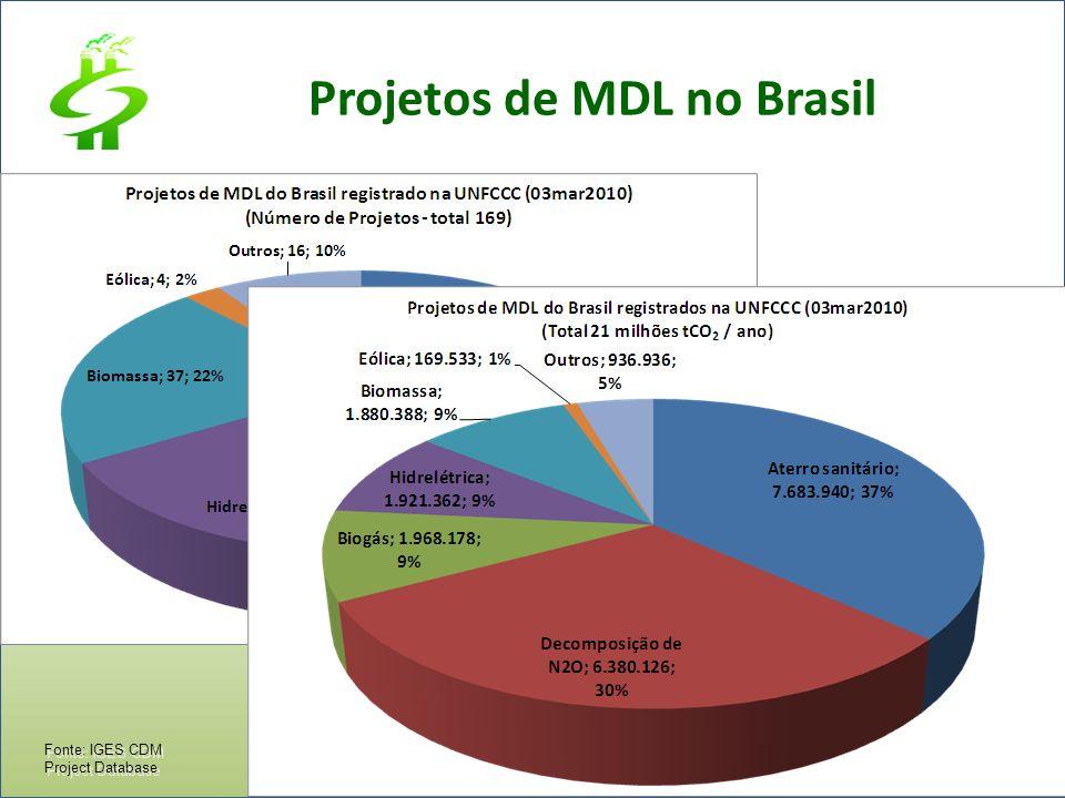 Projetos de MDL no Brasil