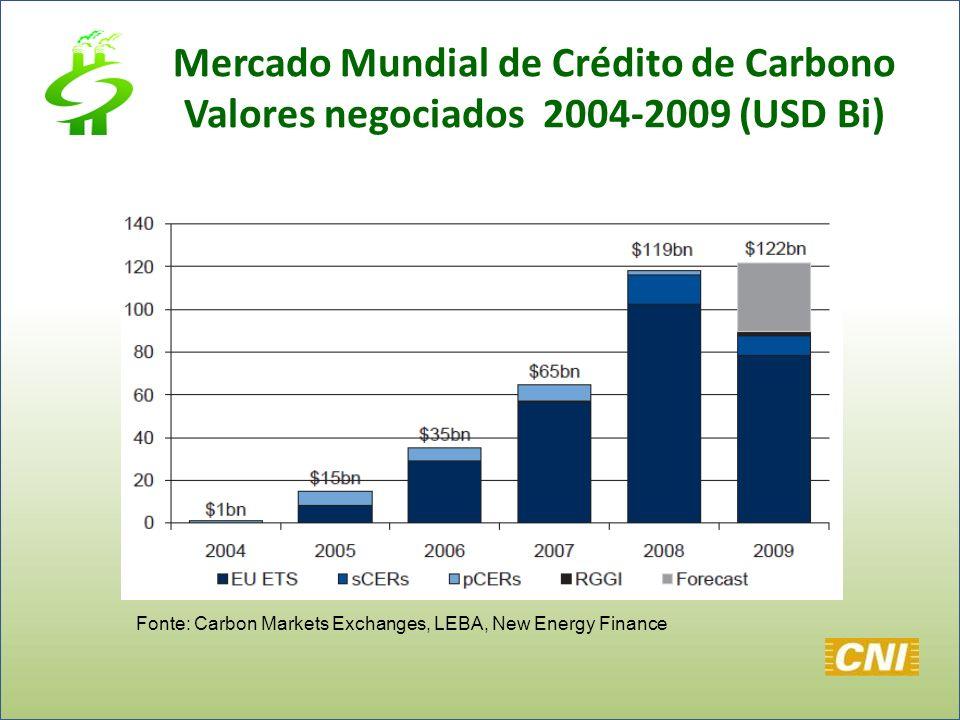 Mercado Mundial de Crédito de Carbono Valores negociados 2004-2009 (USD Bi)