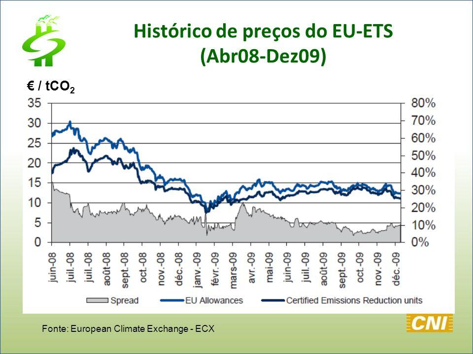 Histórico de preços do EU-ETS (Abr08-Dez09)