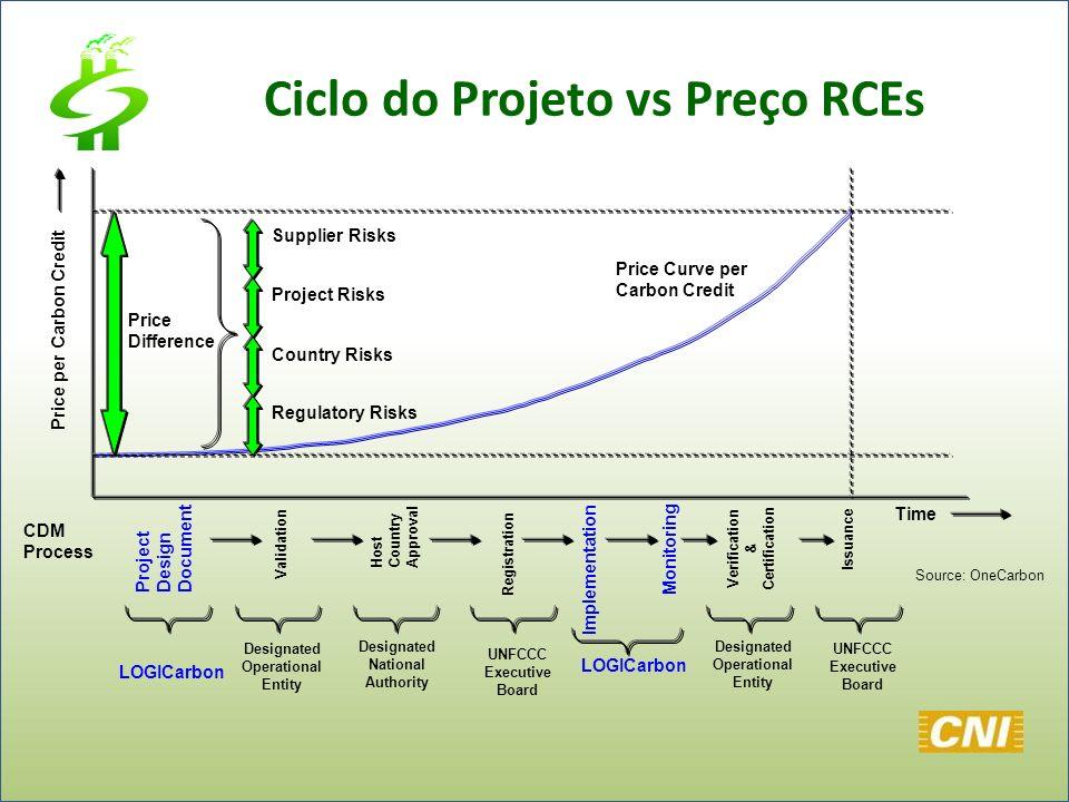 Ciclo do Projeto vs Preço RCEs
