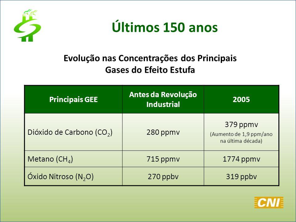Últimos 150 anos Evolução nas Concentrações dos Principais Gases do Efeito Estufa. Principais GEE.