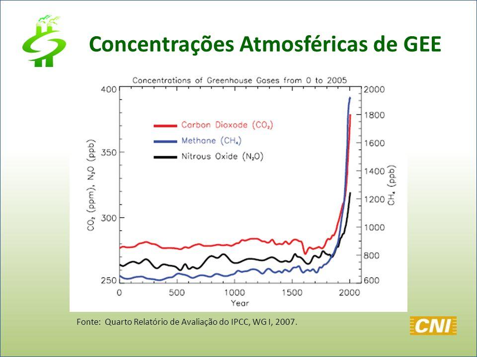 Concentrações Atmosféricas de GEE