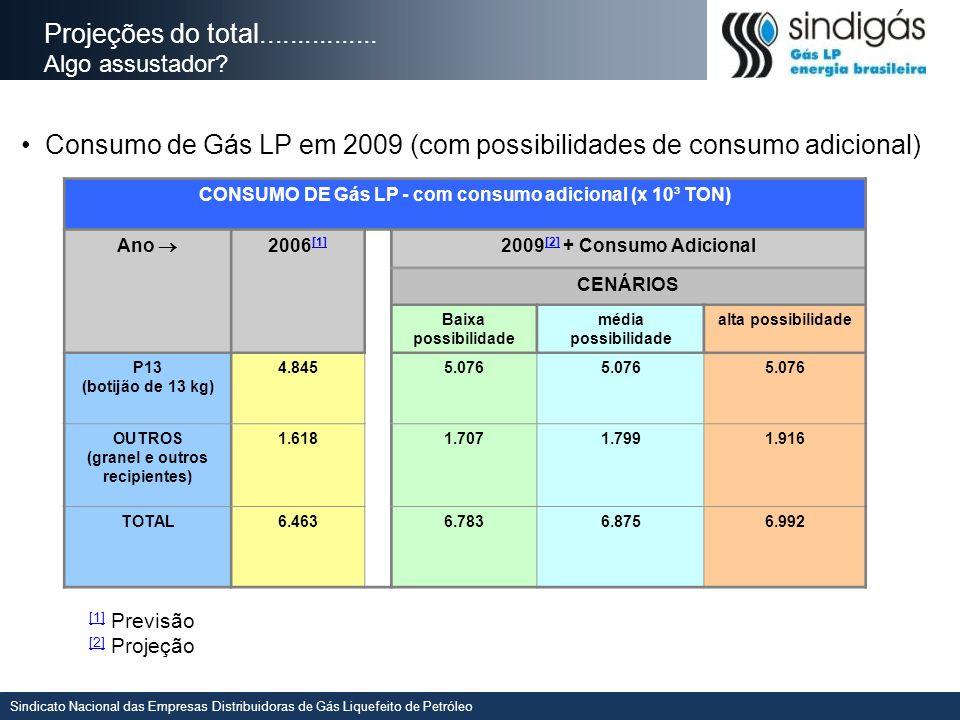 Consumo de Gás LP em 2009 (com possibilidades de consumo adicional)