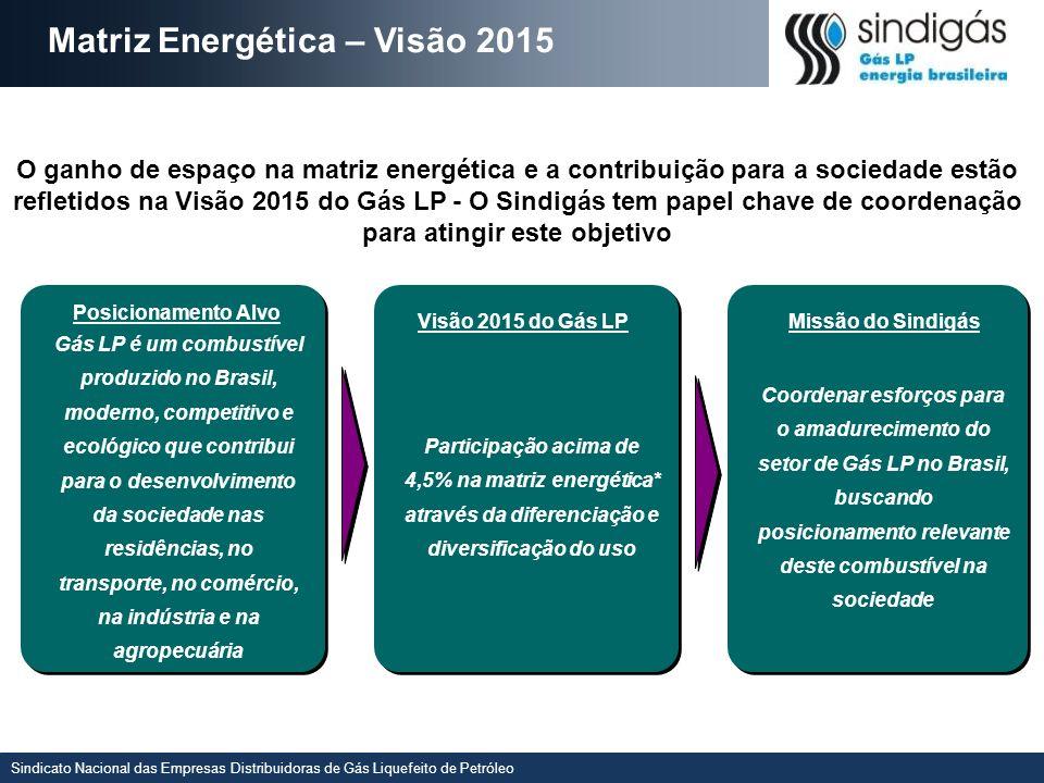 Matriz Energética – Visão 2015