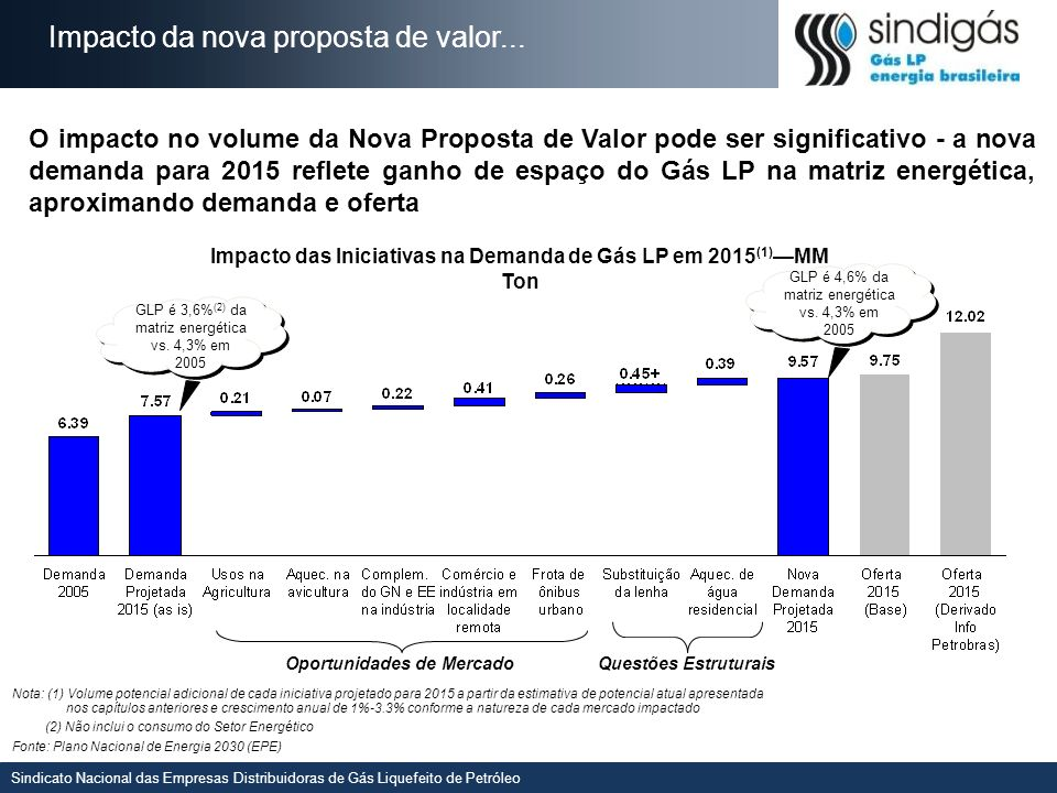 Impacto da nova proposta de valor...