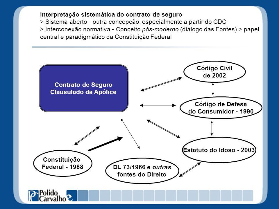 Interpretação sistemática do contrato de seguro > Sistema aberto - outra concepção, especialmente a partir do CDC > Interconexão normativa - Conceito pós-moderno (diálogo das Fontes) > papel central e paradigmático da Constituição Federal