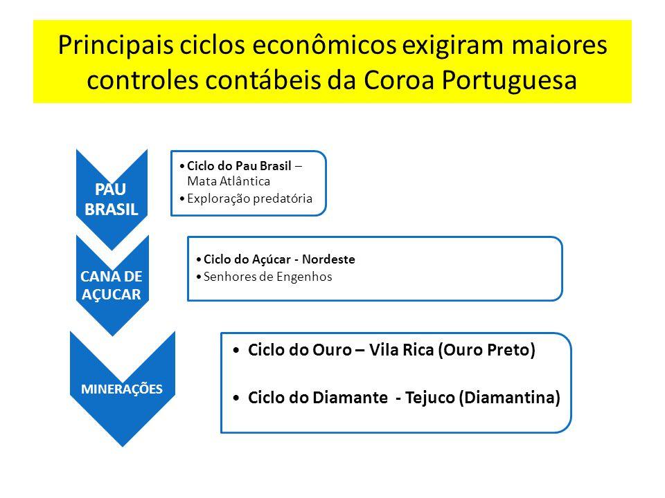 Principais ciclos econômicos exigiram maiores controles contábeis da Coroa Portuguesa