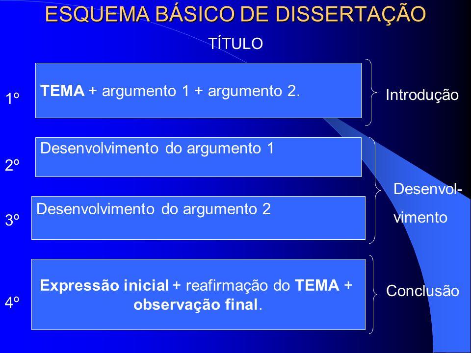 ESQUEMA BÁSICO DE DISSERTAÇÃO
