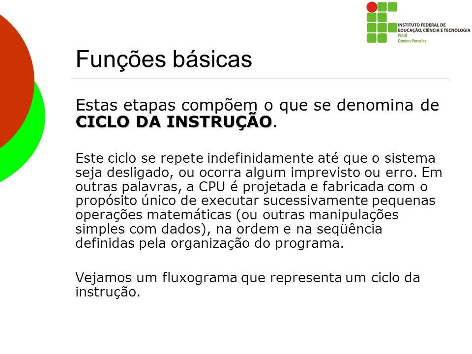 Funções básicas Estas etapas compõem o que se denomina de CICLO DA INSTRUÇÃO.