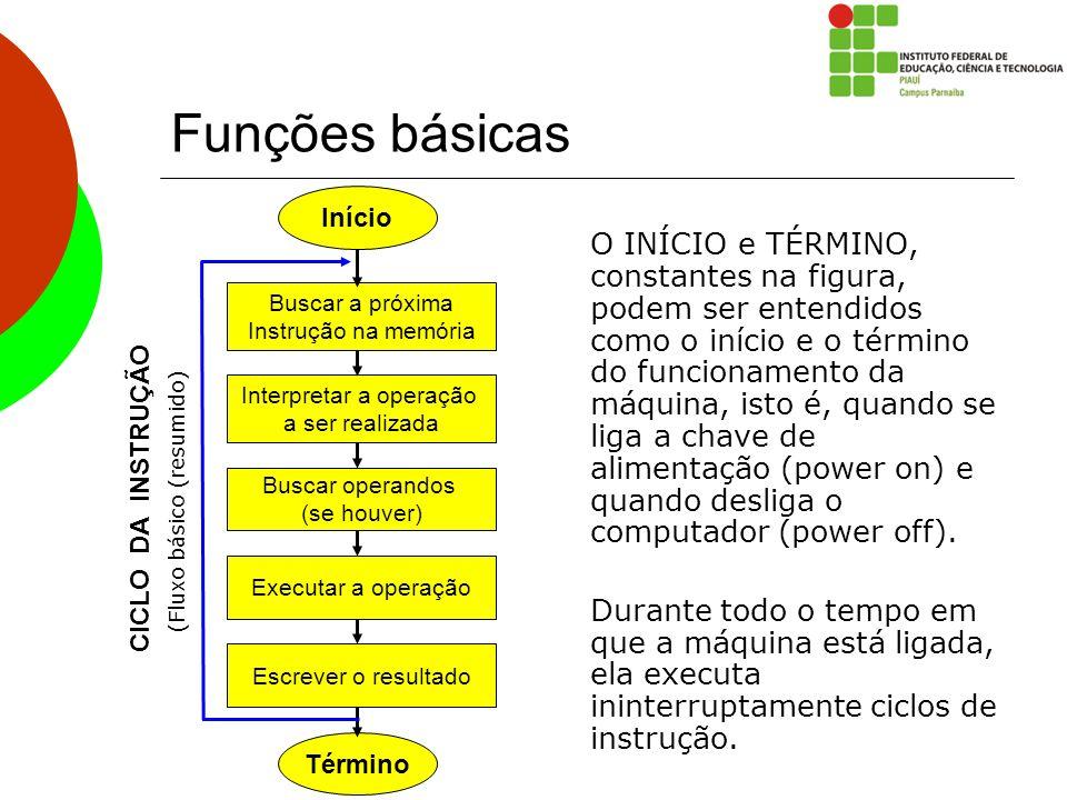 Funções básicas Término. Buscar a próxima. Instrução na memória. Interpretar a operação. a ser realizada.