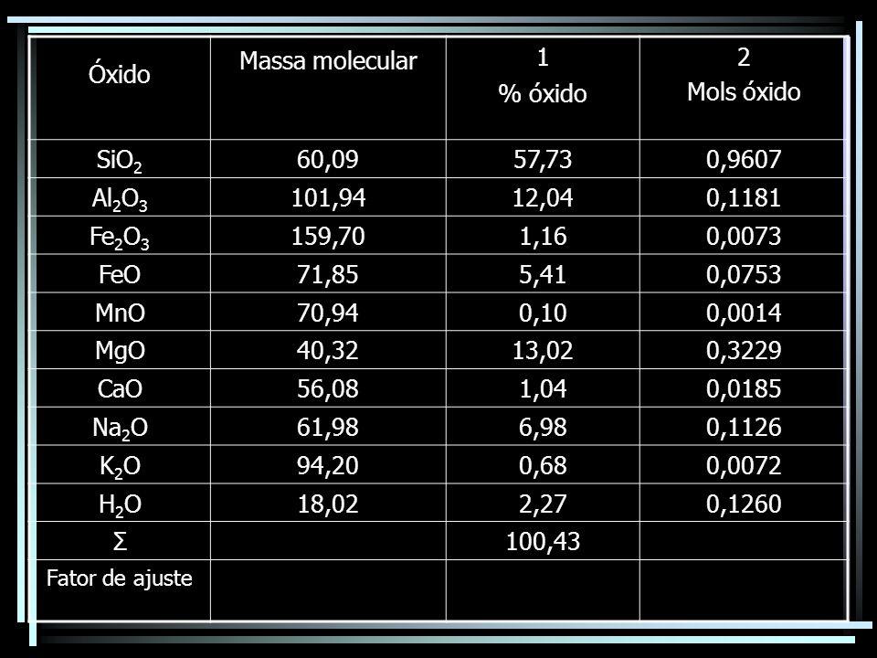 Óxido Massa molecular 1 % óxido 2 Mols óxido SiO2 60,09 57,73 0,9607