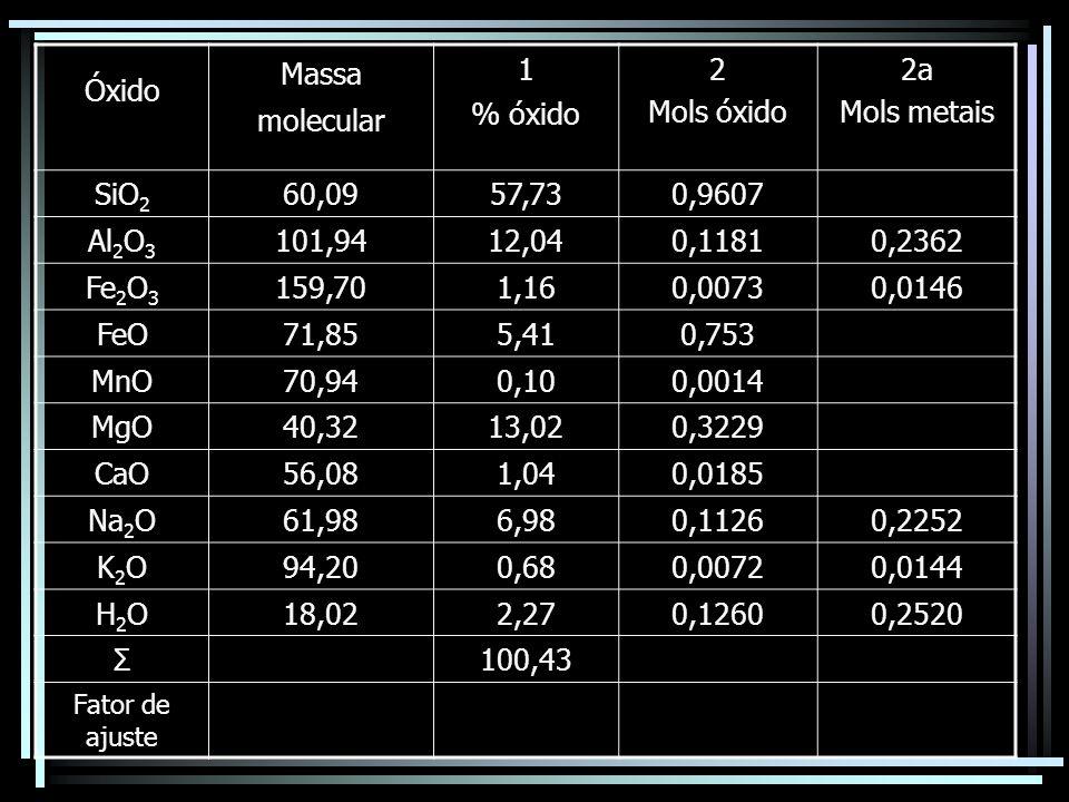 Óxido Massa molecular 1 % óxido 2 Mols óxido 2a Mols metais SiO2 60,09