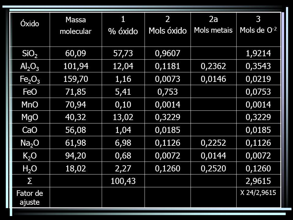 1 % óxido 2 Mols óxido 2a 3 SiO2 60,09 57,73 0,9607 1,9214 Al2O3
