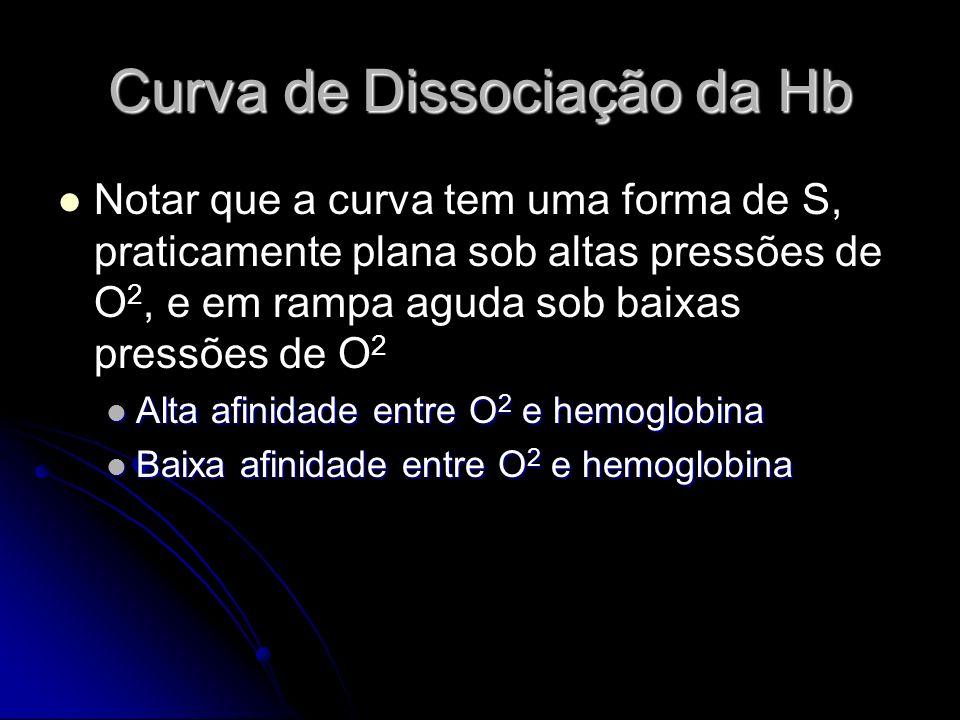 Curva de Dissociação da Hb